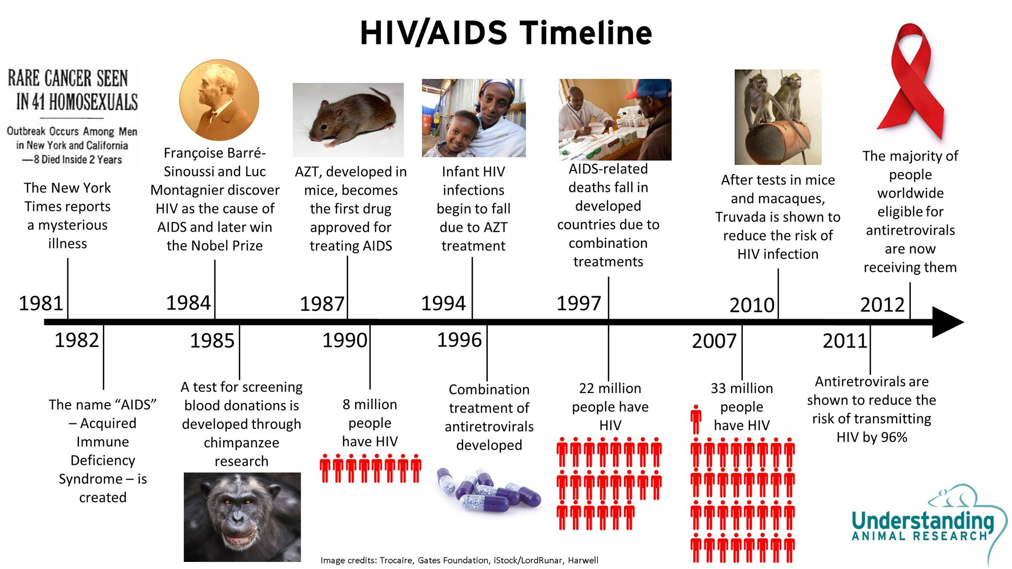 HIV/AIDS in the United States